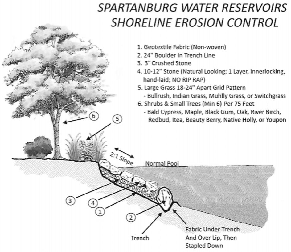 Spartanburg, SC Erosion Control